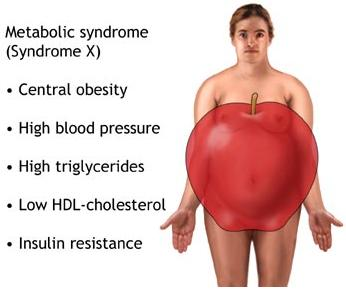 Metabolic Disorders Vs Optimum Health